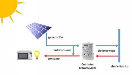 granada solar esquema de autoconsumo