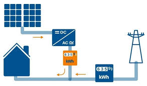 Instalación Fotovoltaica conectada a red Autoconsumo