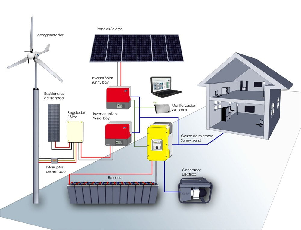 aerogenerador y placas solares 2019