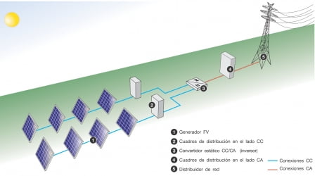 instalacion fotovoltaica conectadas a red