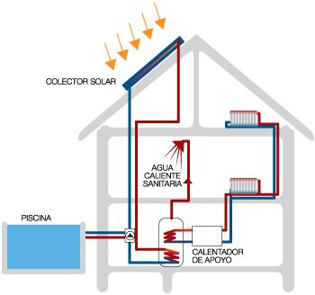 placas solares para calentar agua precios granada solar 2019