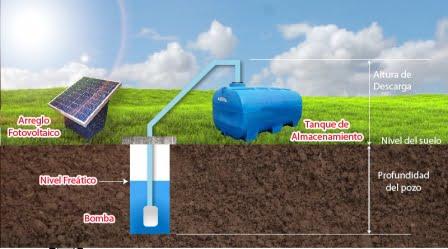 sistema solar bombeo de agua